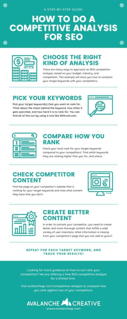 Infographic about How to do a Competitive Analysis for SEO