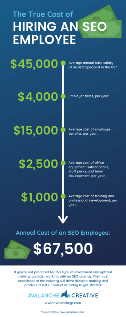 Infographic about The True Cost of Hiring an SEO Employee
