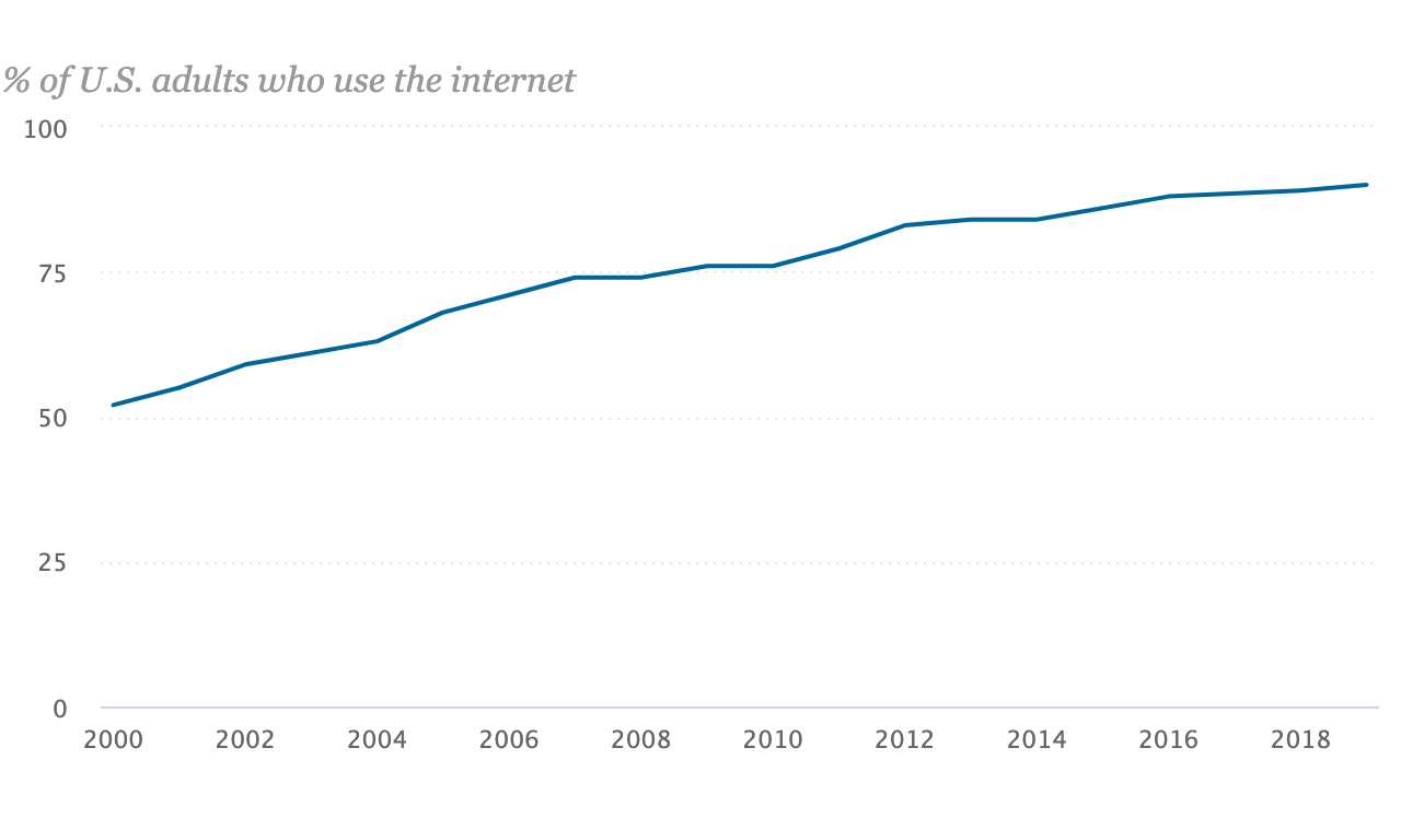 trend in internet use graph