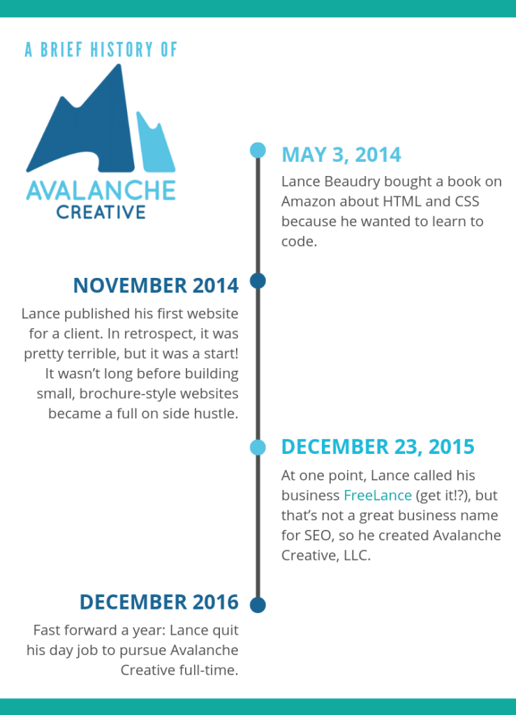 history of Avalanche Creative
