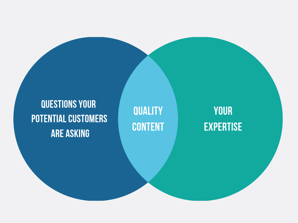 venn diagram of content strategy