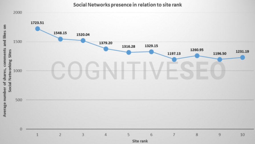 cognitive seo search social graph