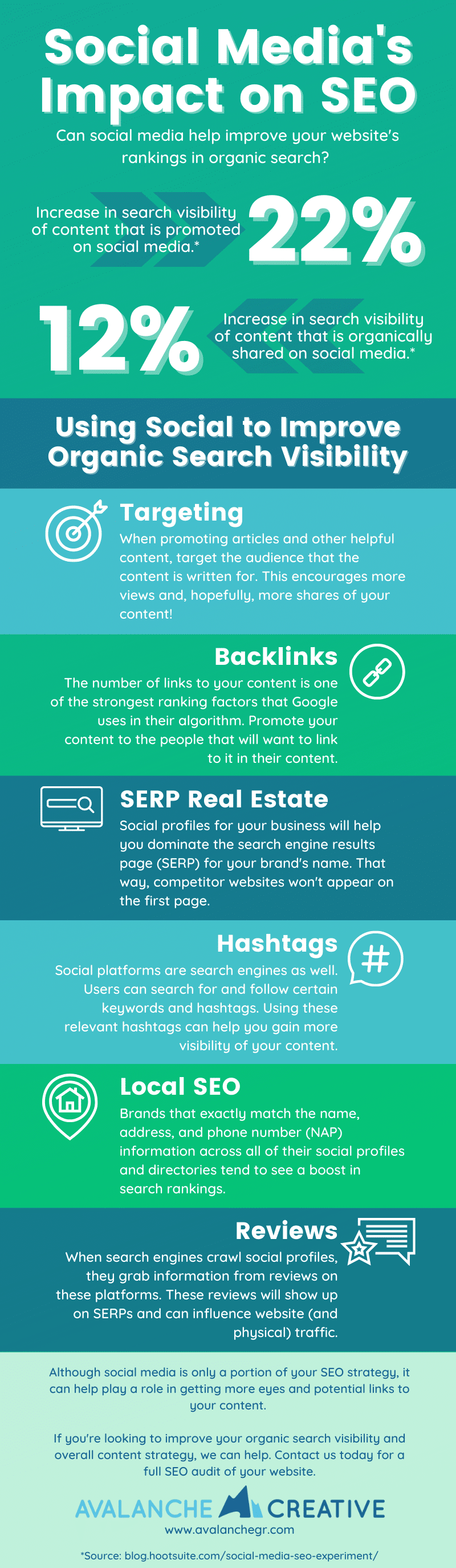 Infographic about Social Media's Impact on SEO