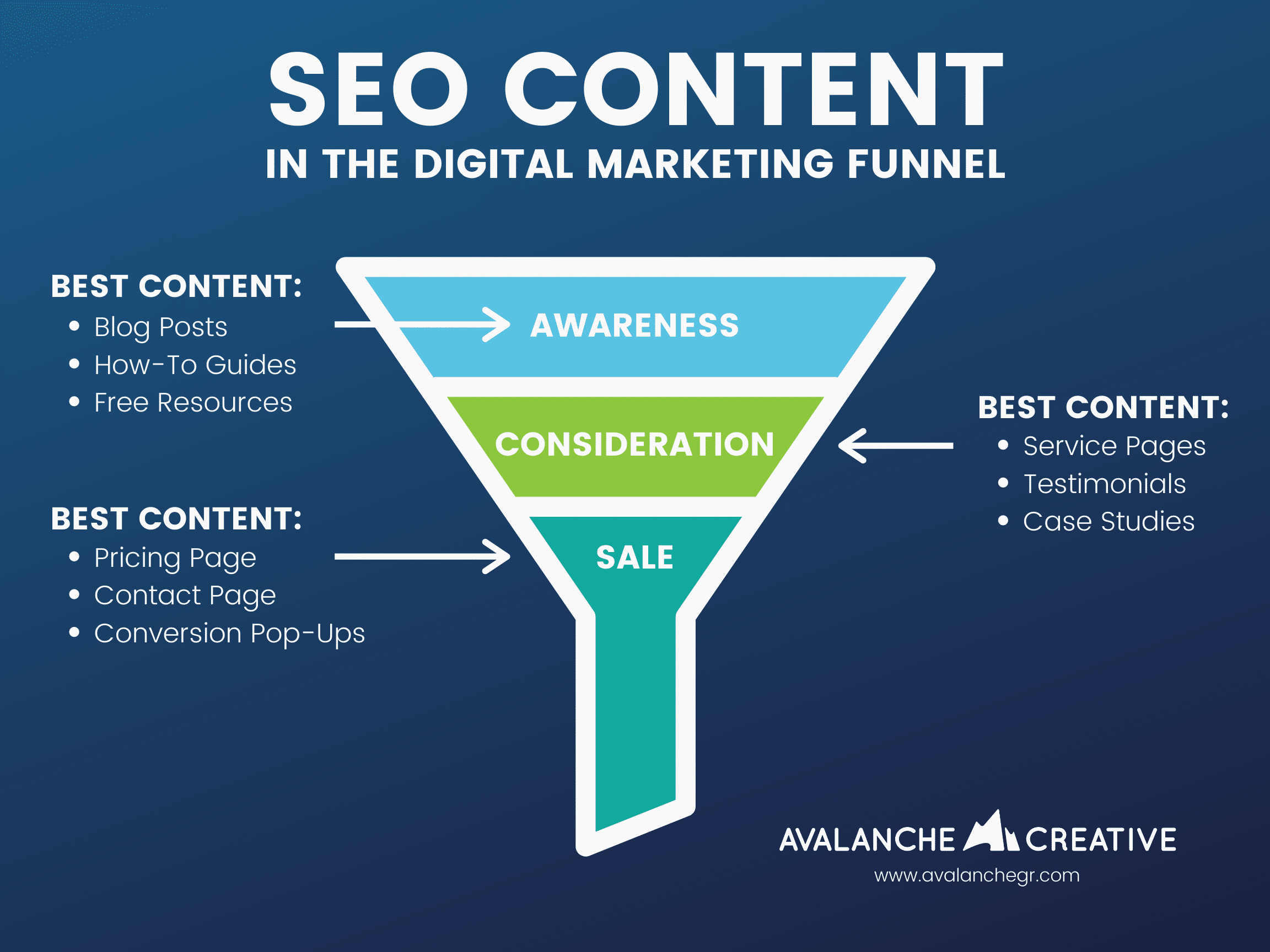 Infographic about SEO Content in the Marketing Funnel