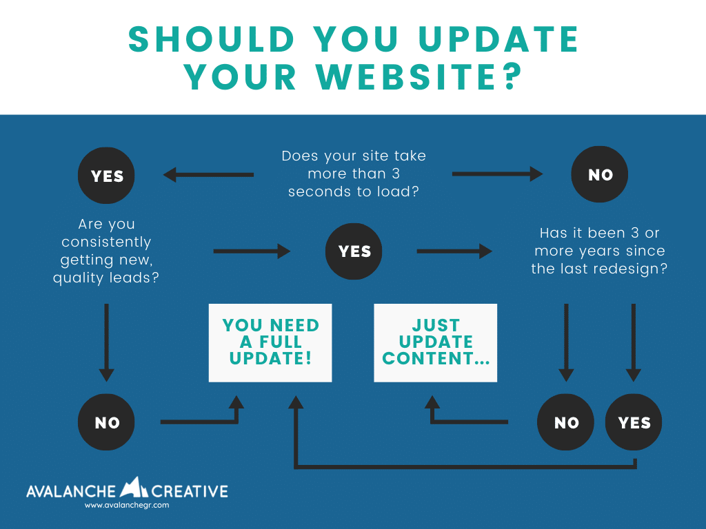 Should you update your website
